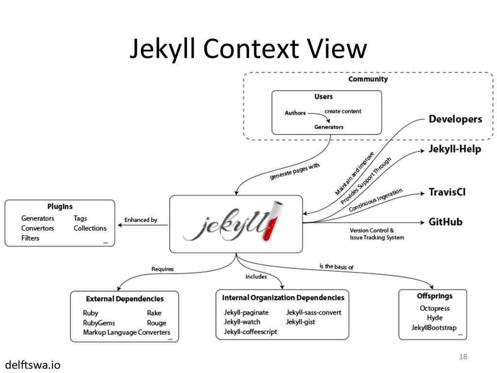 Jekyll Context View  18  del#swa.io...