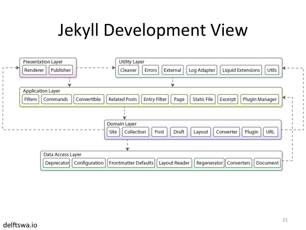Jekyll Development View  21  del#sw...
