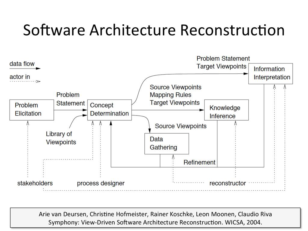 So#ware Architecture Reconstruc3on  24...