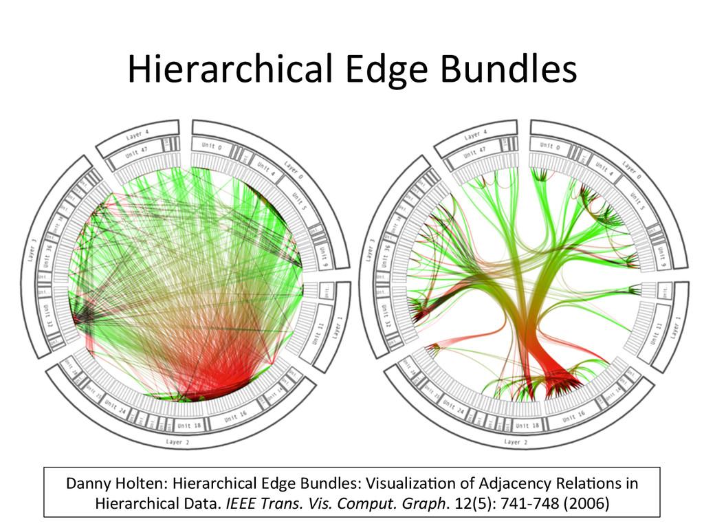 Hierarchical Edge Bundles  Danny Ho...