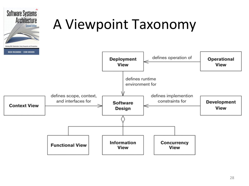 A Viewpoint Taxonomy  28