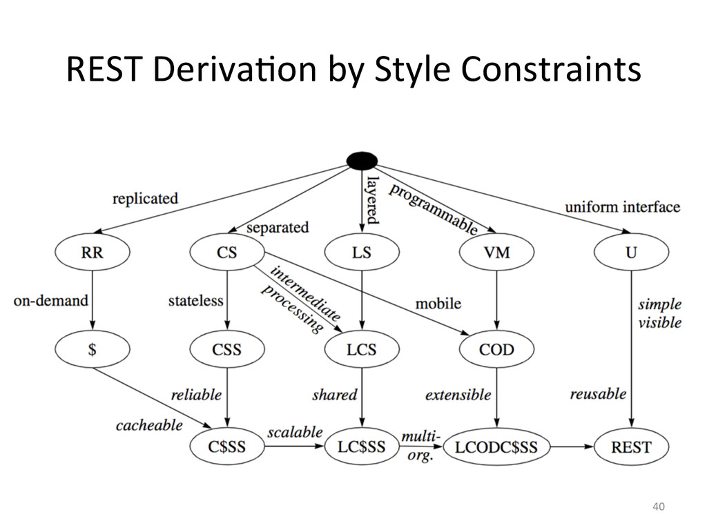 REST Deriva3on by Style Constraints...