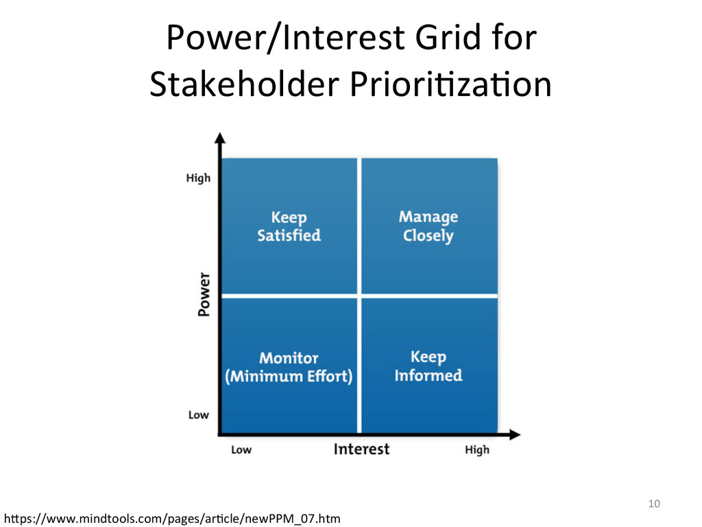 Power/Interest Grid for   Stakehold...
