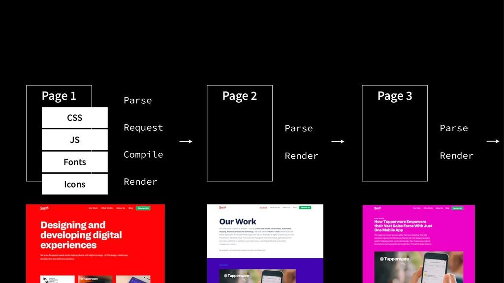 Parse Render Parse Render Page 1 CSS JS Fonts I...