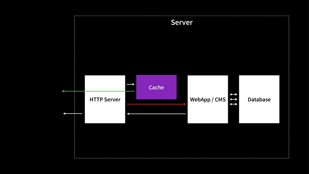 Server HTTP Server WebApp / CMS Database Cache