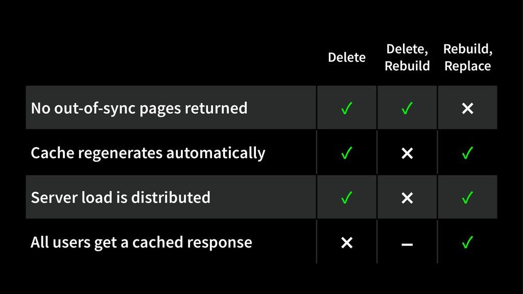 Delete Delete, Rebuild Rebuild, Replace No out-...