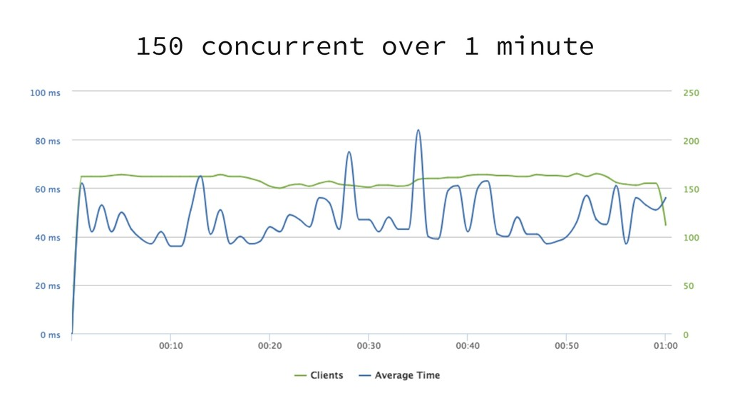 150 concurrent over 1 minute