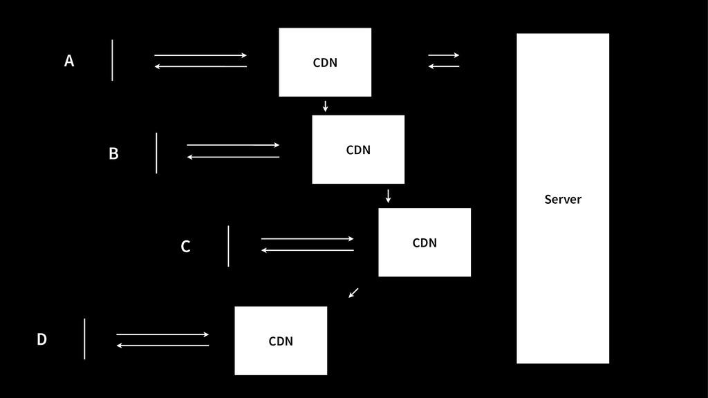 Server A B C D CDN CDN CDN CDN