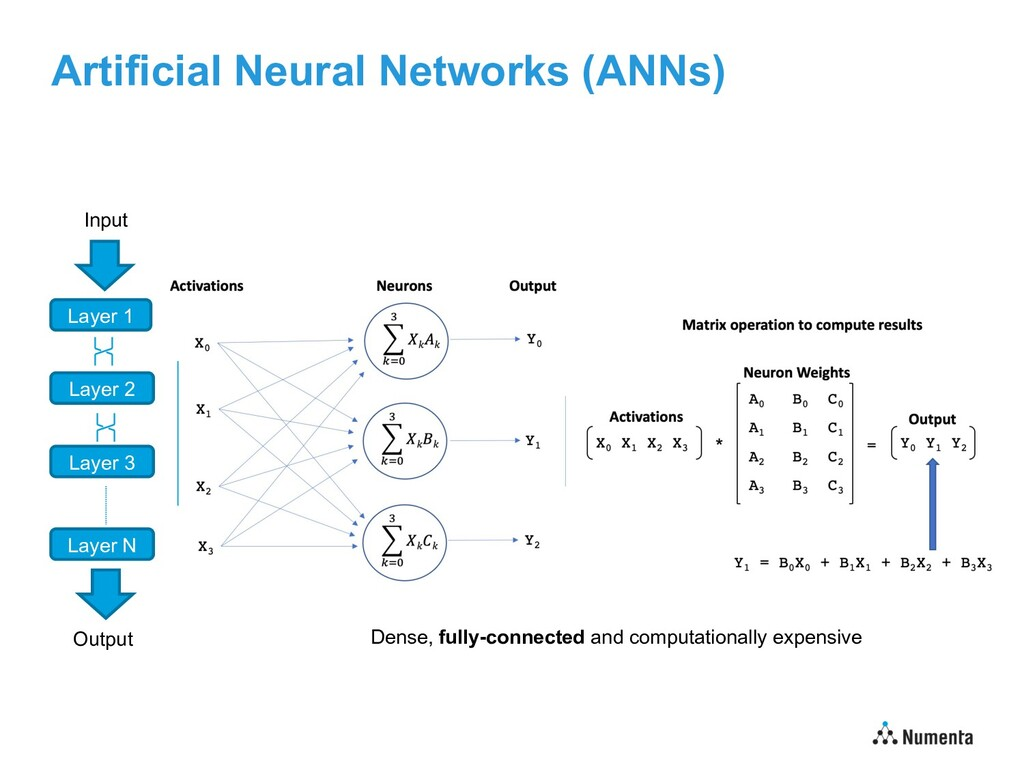 Artificial Neural Networks (ANNs) Layer 1 Layer...