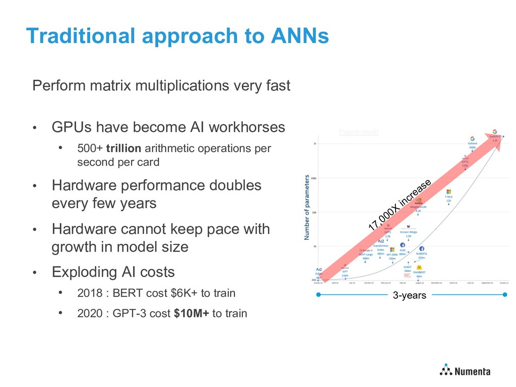 Traditional approach to ANNs Perform matrix mul...