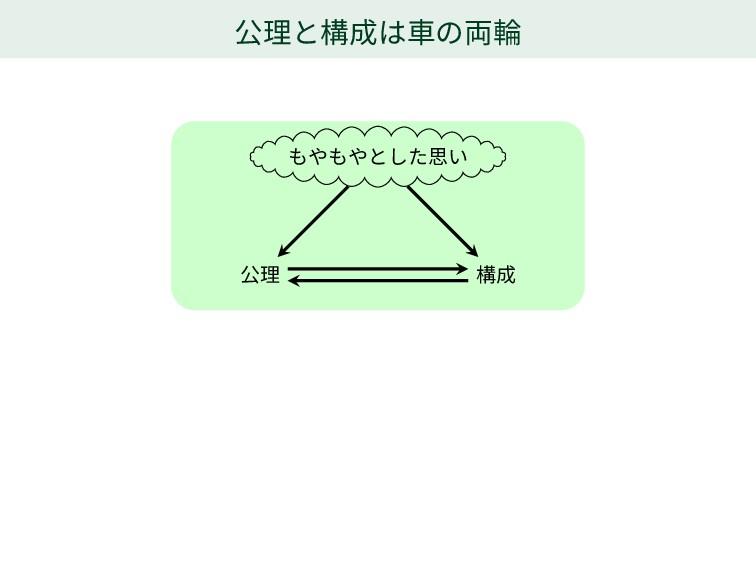 公理と構成は車の両輪 もやもやとした思い 公理 構成