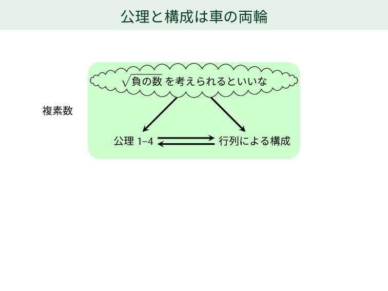 公理と構成は車の両輪 √ 負の数 を考えられるといいな 公理 1–4 行列による構成 複素数