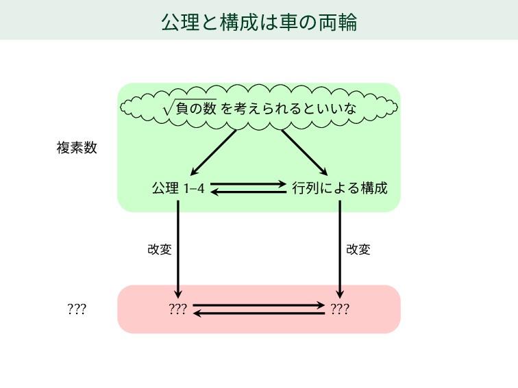 公理と構成は車の両輪 √ 負の数 を考えられるといいな 公理 1–4 行列による構成 ??? ...
