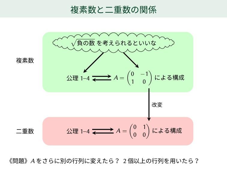複素数と二重数の関係 √ 負の数 を考えられるといいな 公理 1–4 A = ( 0 −1 1...