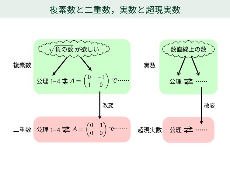 複素数と二重数,実数と超現実数 √ 負の数 が欲しい 公理 1–4 A = ( 0 −1 1 ...