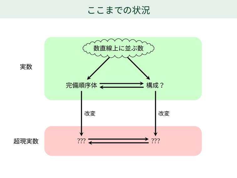 ここまでの状況 数直線上に並ぶ数 完備順序体 構成? ??? ??? 実数 超現実数 改変 改変