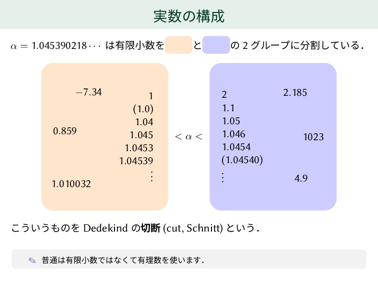 実数の構成 α = 1.045390218 · · · は有限小数を と の 2 グループに分...