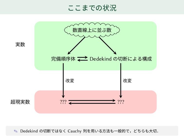 ここまでの状況 数直線上に並ぶ数 完備順序体 Dedekind の切断による構成 ??? ??...