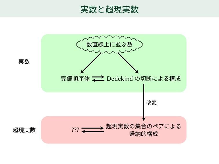 実数と超現実数 数直線上に並ぶ数 完備順序体 Dedekind の切断による構成 ??? 超現...