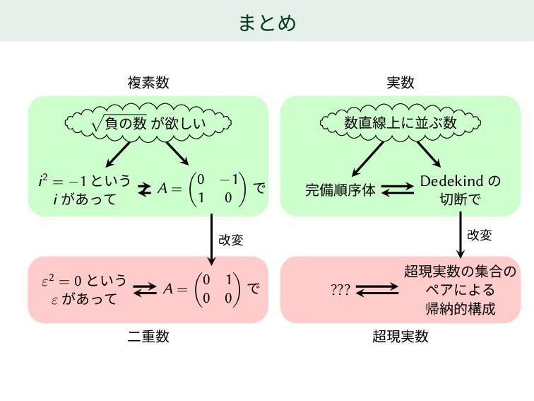 まとめ √ 負の数 が欲しい i2 = −1 という i があって A = ( 0 −1 1 ...