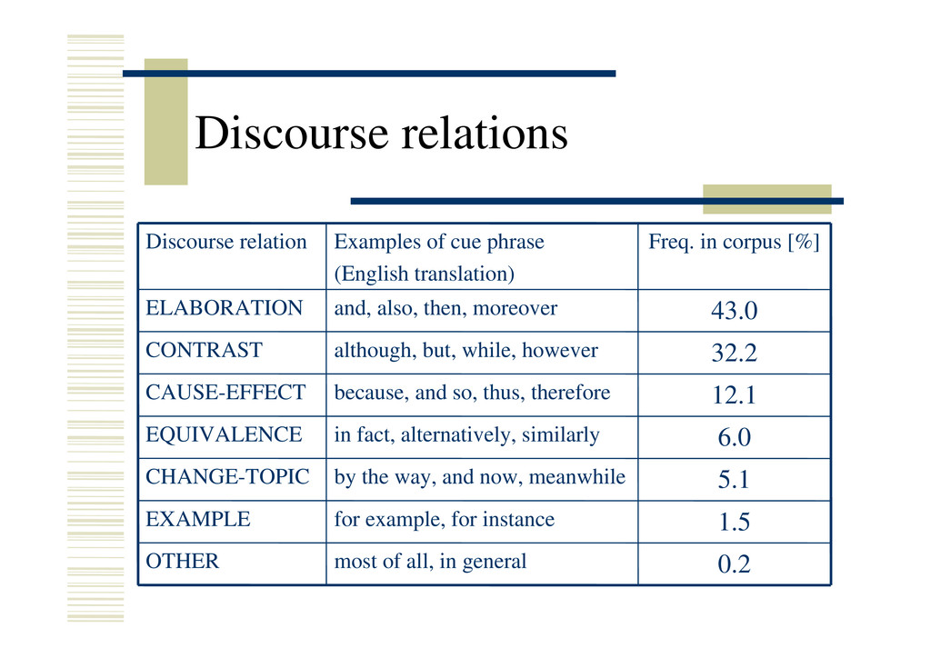 Discourse relations 0.2 most of all, in general...