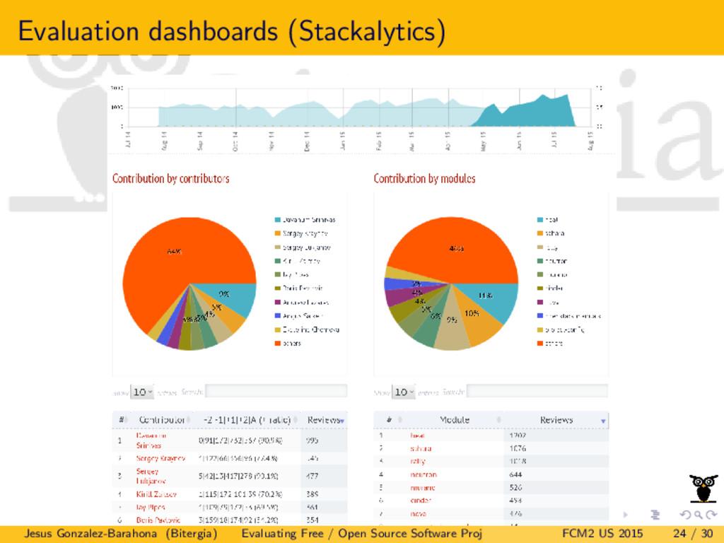 Evaluation dashboards (Stackalytics) Jesus Gonz...