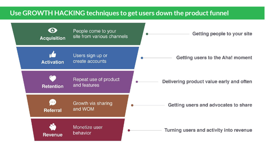 Use GROWTH HACKING techniques to get users down...