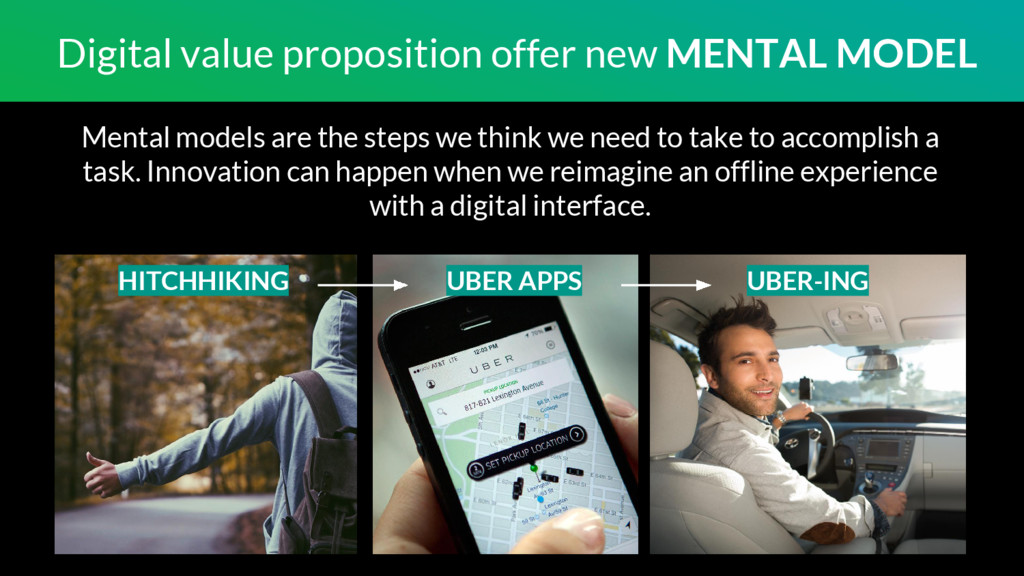 Digital value proposition offer new MENTAL MODE...