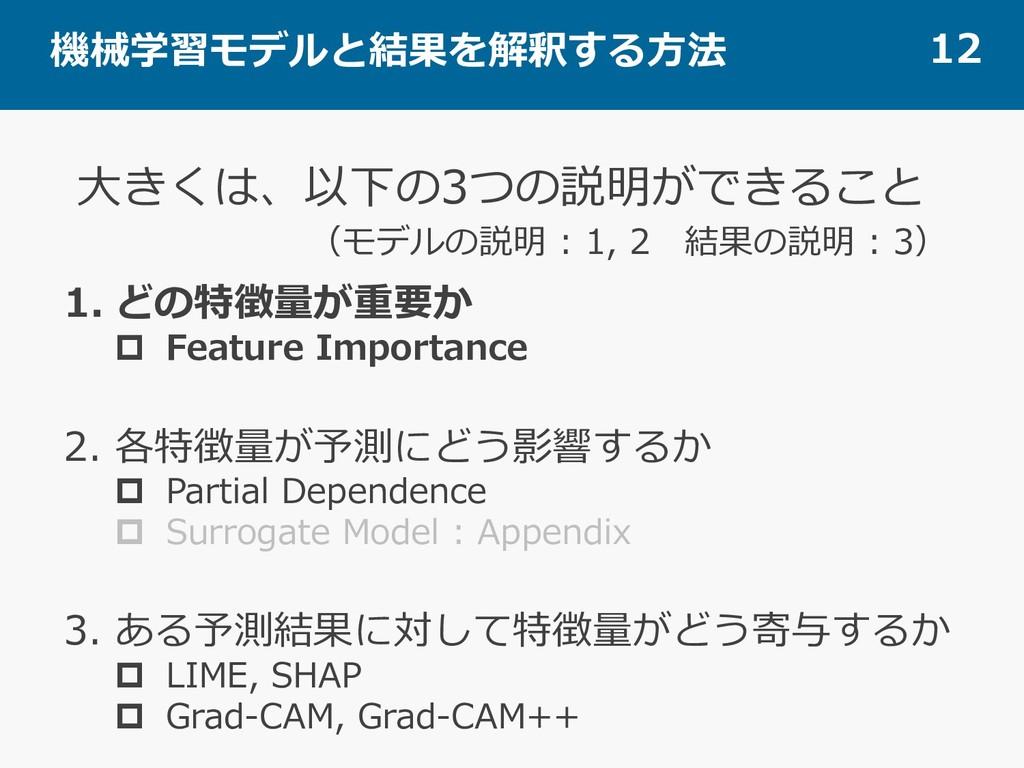 機械学習モデルと結果を解釈する⽅法 12 1. どの特徴量が重要か p Feature Imp...