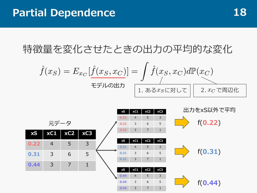 Partial Dependence 18 特徴量を変化させたときの出⼒の平均的な変化 ˆ f...