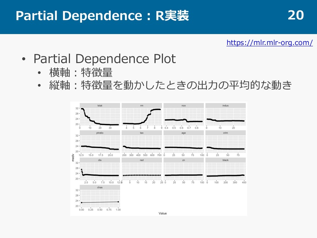 Partial Dependence : R実装 20 • Partial Dependenc...