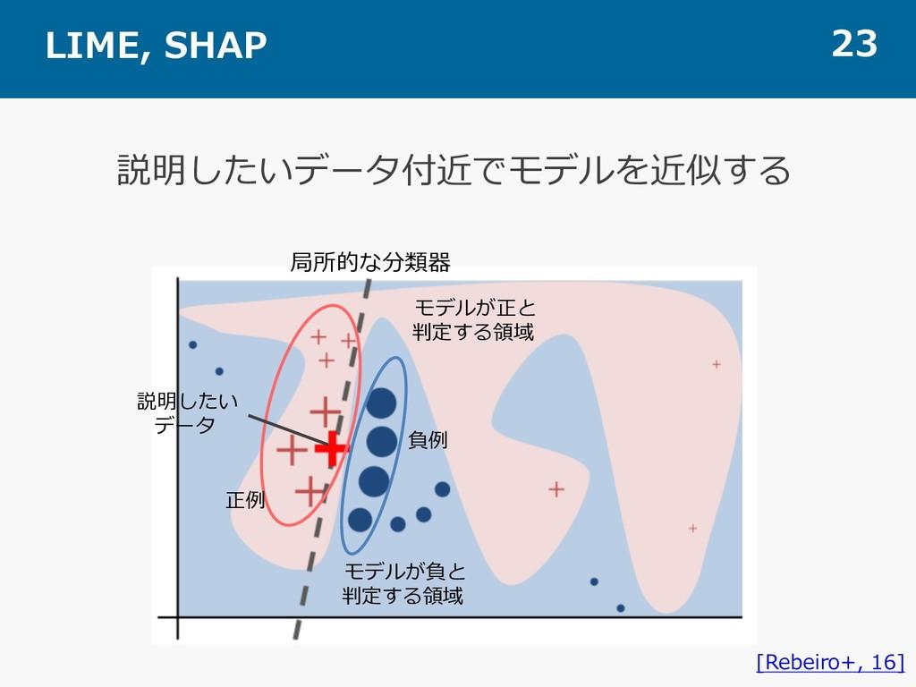 LIME, SHAP 23 説明したいデータ付近でモデルを近似する [Rebeiro+, 16...