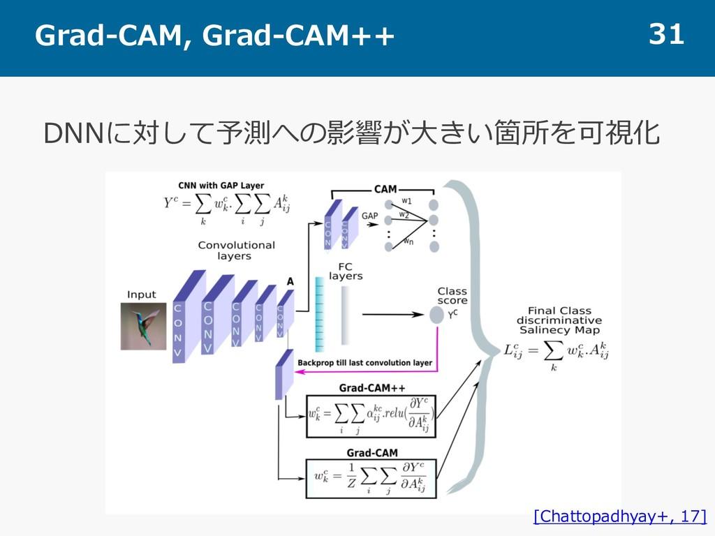 Grad-CAM, Grad-CAM++ 31 DNNに対して予測への影響が⼤きい箇所を可視化...