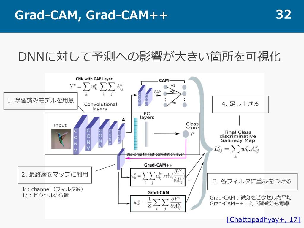 Grad-CAM, Grad-CAM++ 32 DNNに対して予測への影響が⼤きい箇所を可視化...