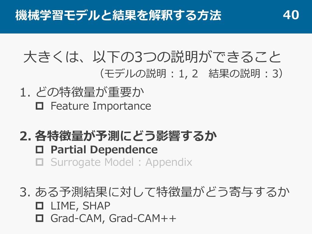 機械学習モデルと結果を解釈する⽅法 40 1. どの特徴量が重要か p Feature Imp...