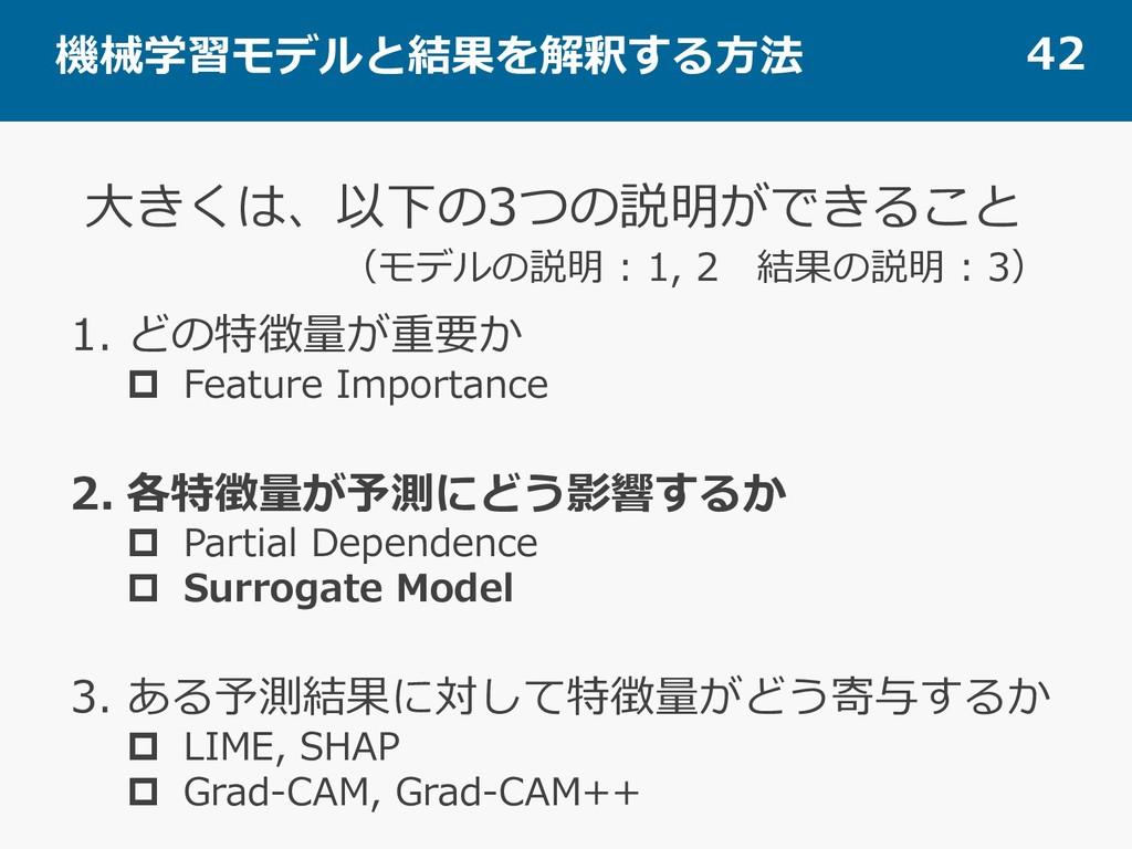 機械学習モデルと結果を解釈する⽅法 42 1. どの特徴量が重要か p Feature Imp...