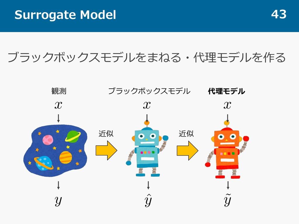Surrogate Model 43 ブラックボックスモデルをまねる・代理モデルを作る x <...