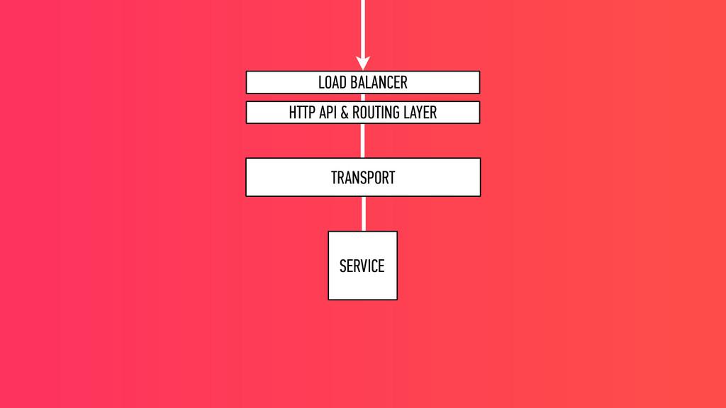 SERVICE TRANSPORT LOAD BALANCER HTTP API & ROUT...