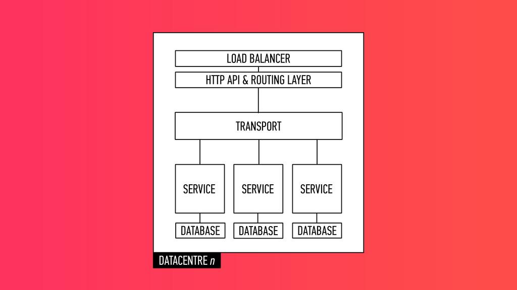 SERVICE SERVICE SERVICE TRANSPORT DATABASE DATA...