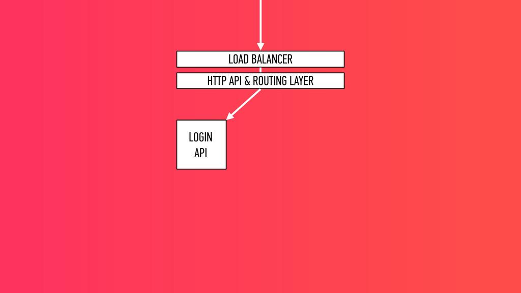 LOGIN API LOAD BALANCER HTTP API & ROUTING LAY...