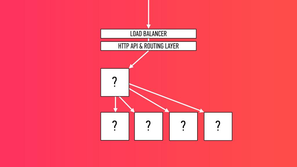 LOAD BALANCER HTTP API & ROUTING LAYER ? ? ? ? ?
