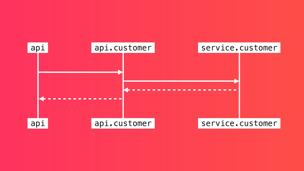 api api api.customer api.customer service.custo...