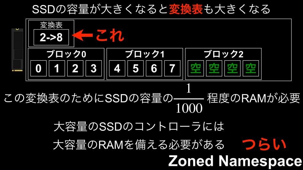 Zoned Namespace ϒϩοΫ1 ϒϩοΫ0 0 1 2 3 4 5 6 7 ϒϩο...