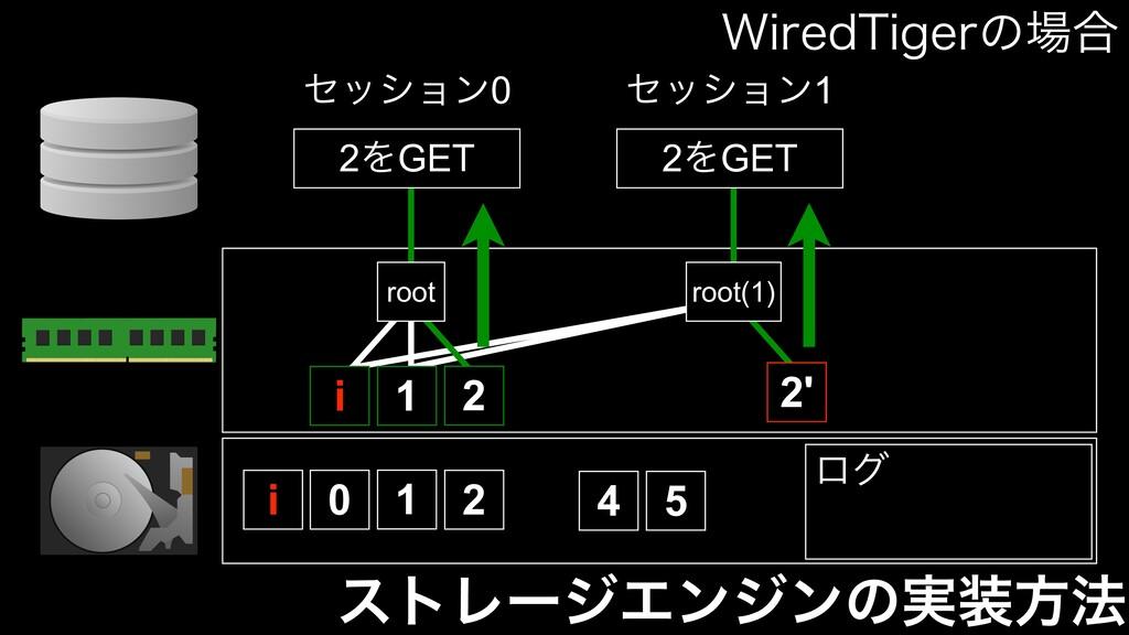 ετϨʔδΤϯδϯͷ࣮ํ๏ 0 1 2 4 5 root 1 2 ηογϣϯ0 2ΛGET ...