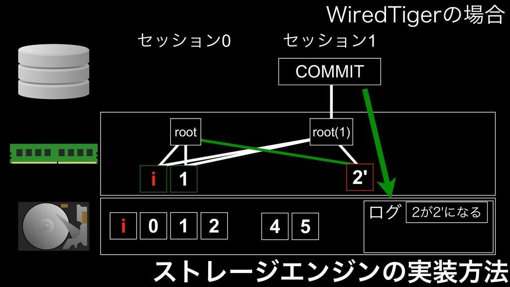 ετϨʔδΤϯδϯͷ࣮ํ๏ i 0 1 2 4 5 root 1 i COMMIT ηογϣ...