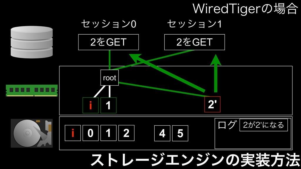 ετϨʔδΤϯδϯͷ࣮ํ๏ 0 1 2 4 5 root 1 ηογϣϯ0 ηογϣϯ1 2...