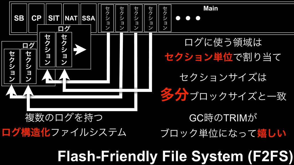 ϩά η Ϋ γ ἀ ϯ η Ϋ γ ἀ ϯ Flash-Friendly File Syst...