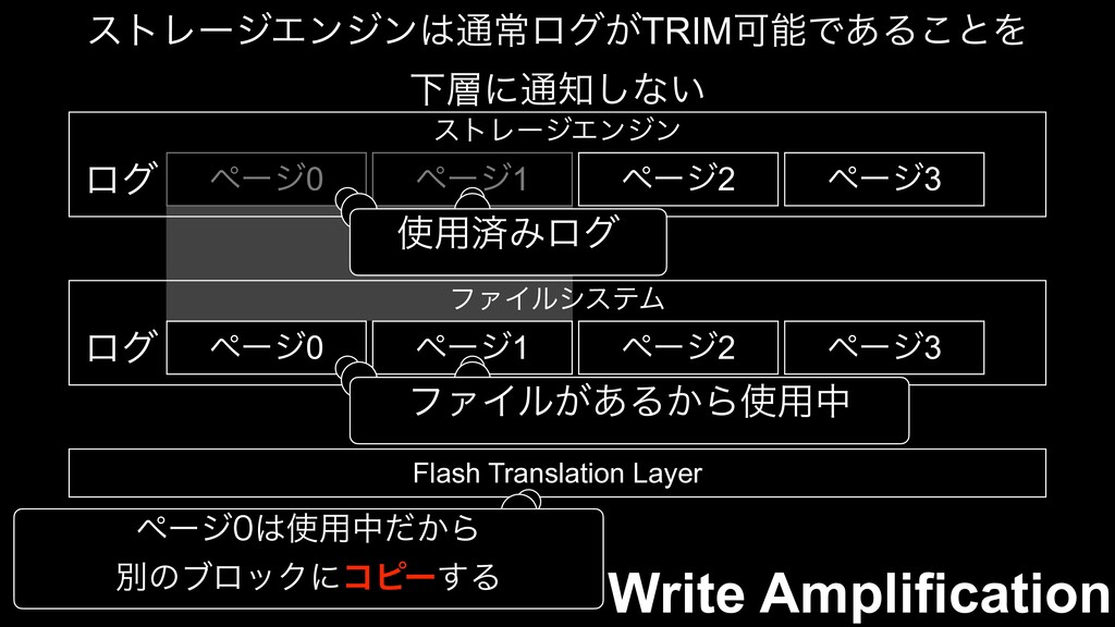 Write Amplification ετϨʔδΤϯδϯ௨ৗϩά͕TRIMՄͰ͋Δ͜ͱΛ...