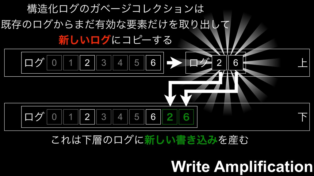 Write Amplification 0 ϩά 1 2 3 4 5 6 ߏ଄ԽϩάͷΨϕʔδ...