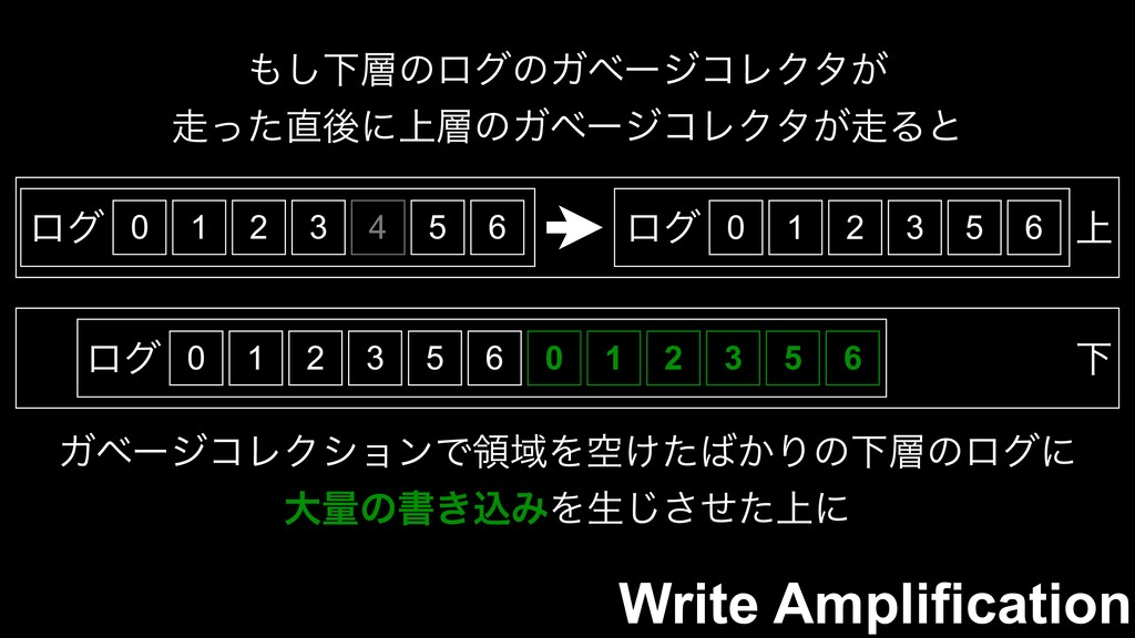 Write Amplification 0 ϩά 1 2 3 4 5 6 ΋͠Լ૚ͷϩάͷΨϕ...